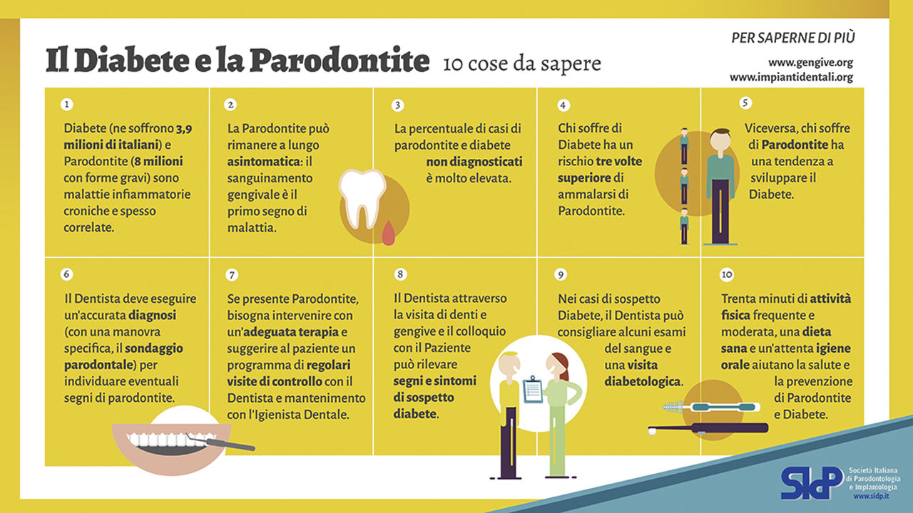 parodontite-e-diabete-Studio Cemisa-Centro Medico-Torino